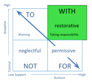 restorative-social-window