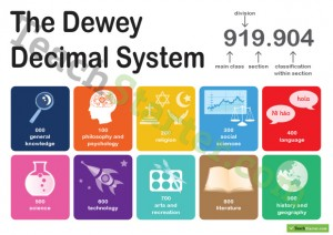 Teachingresource_DeweyDecimal_Poster